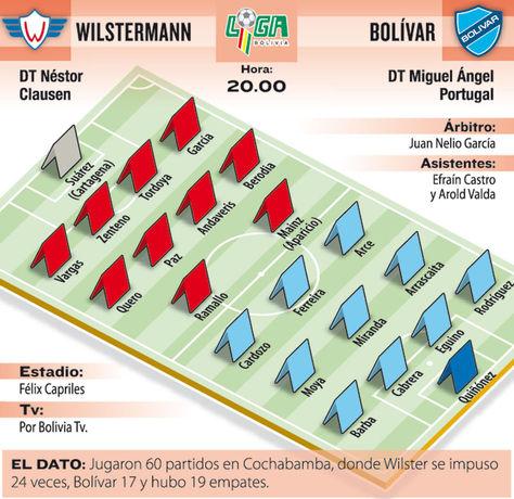 El único invicto, el valluno Wilstermann, recibirá hoy al puntero, el paceño Bolívar, en una nueva edición del llamado clásico nacional