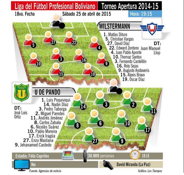 "Wilstermann gana ante la ""U"" de Pando 1-0"