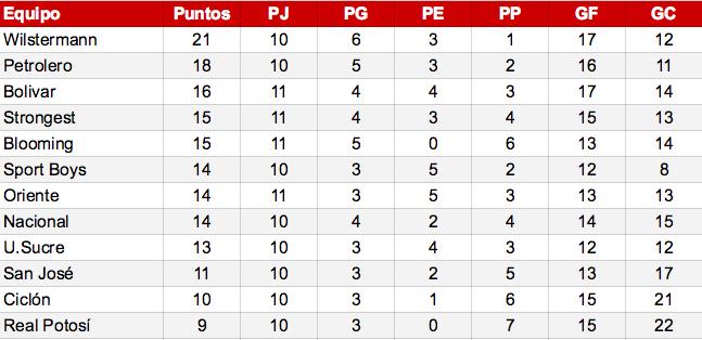 El Wilstermann cosecha otra victoria y se mantiene líder en torneo boliviano