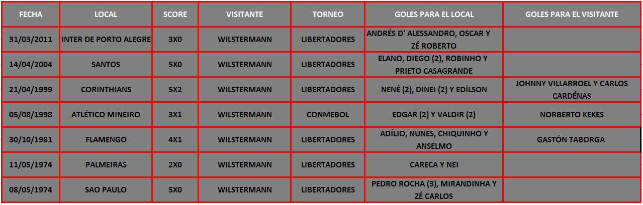 Wilstermann, que nunca sumó en Brasil, visita a Palmeiras