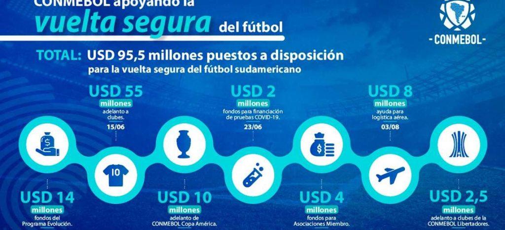 Conmebol entrega nuevo anticipo a clubes participantes en la Libertadores