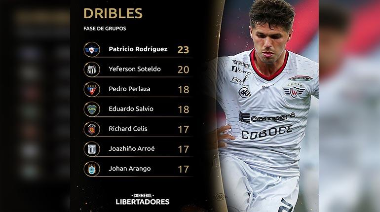 Pato Rodríguez, de Wilstermann, el jugador con más dribles en la Copa Libertadores